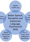 Factors influencing the acquisition of better speech, receptive and expressive language skills, and psychosocial skills in children with hearing loss