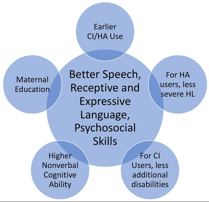 Factors influencing the acquisition of  better speech, receptive and expressive language skills, and  psychosocial skills in children with hearing loss.