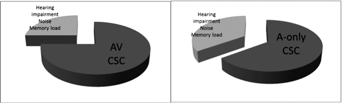 Cognitive spare capacity: what is it and why does it matter? | ENT