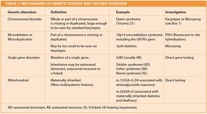 Assessment of genetic disorders: congenital sensorineural
